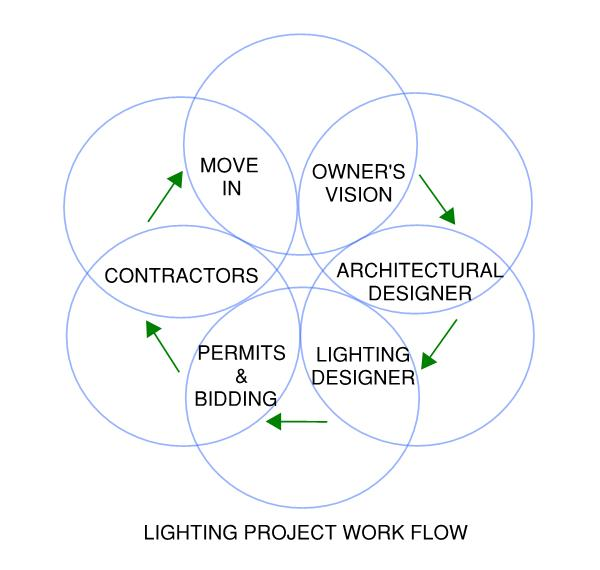 Trish Odenthal Lighting Design - Work Flow Diagram
